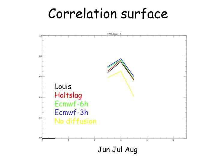Correlation surface