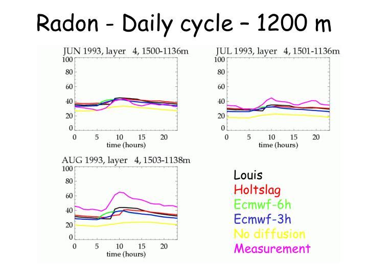 Radon - Daily cycle – 1200 m
