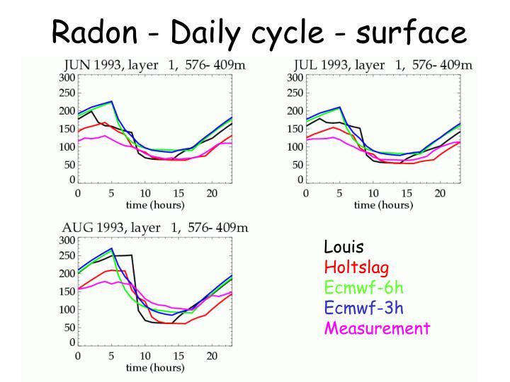 Radon - Daily cycle - surface