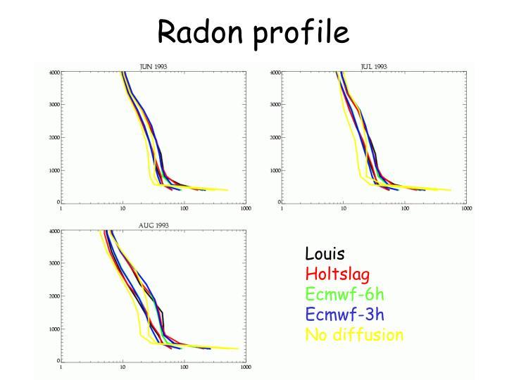 Radon profile