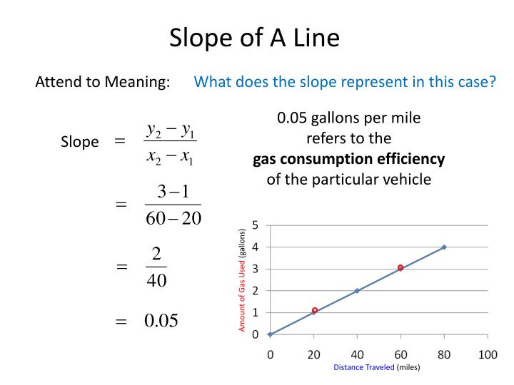 Slope of a line1