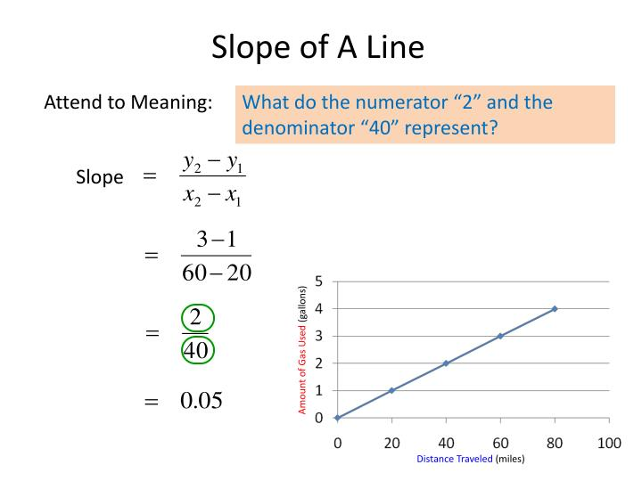 Slope of a line2