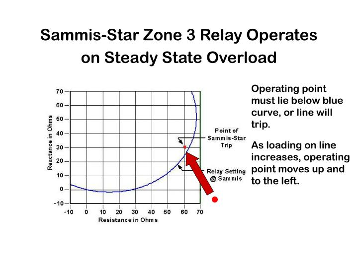 Sammis-Star Zone 3 Relay Operates