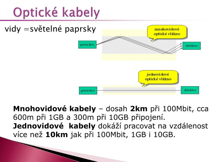 Optické kabely