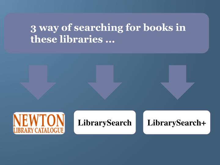 3 way of searching for books in these libraries ...