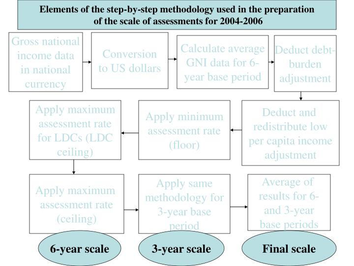 Elements of the step-by-step methodology used in the preparation