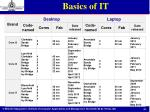 basics of it21