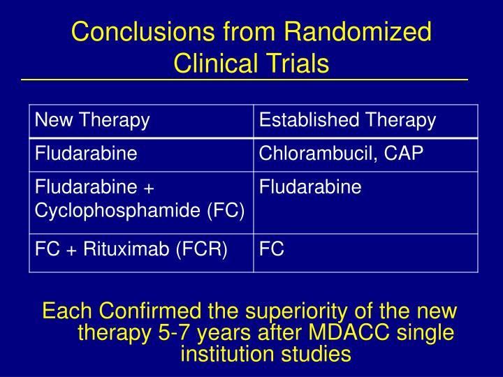 Conclusions from Randomized Clinical Trials