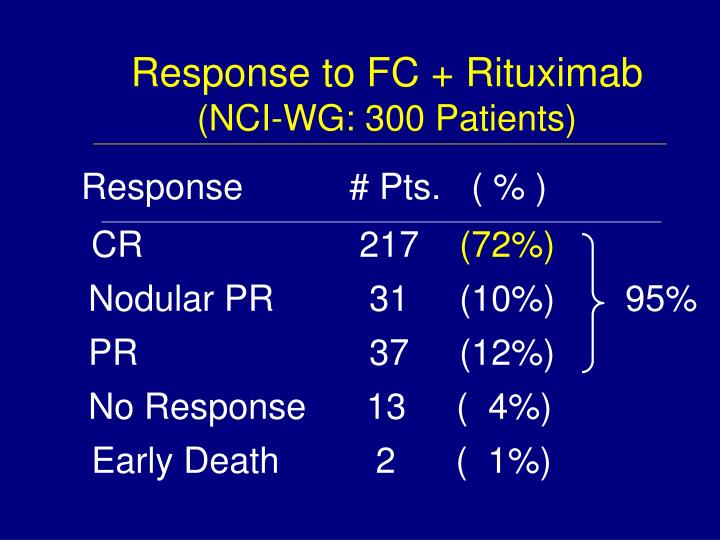 Response to FC + Rituximab
