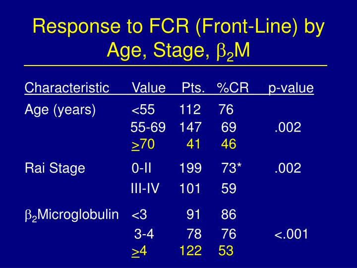 Response to FCR (Front-Line) by Age, Stage,