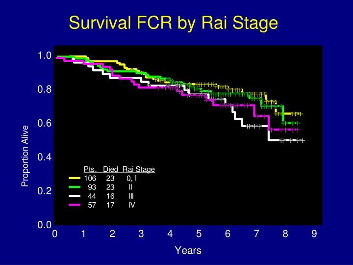 Survival FCR by