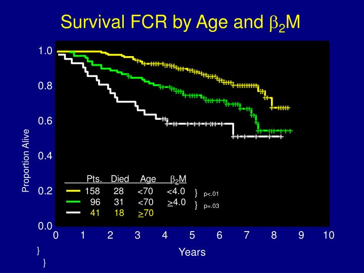 Survival FCR by Age and