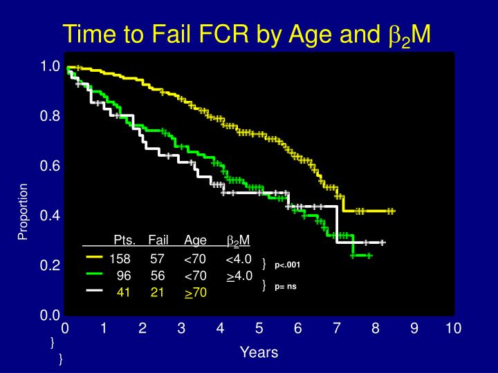 Time to Fail FCR by Age and