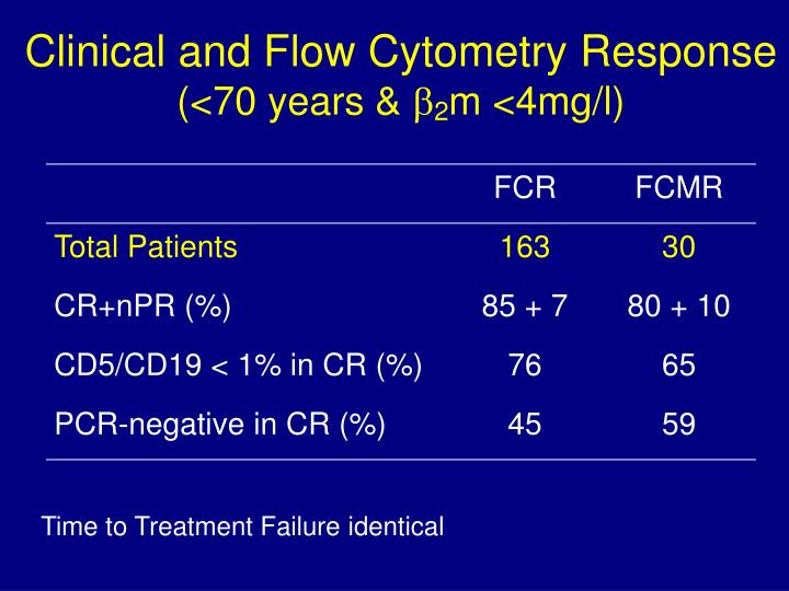 Clinical and Flow Cytometry Response