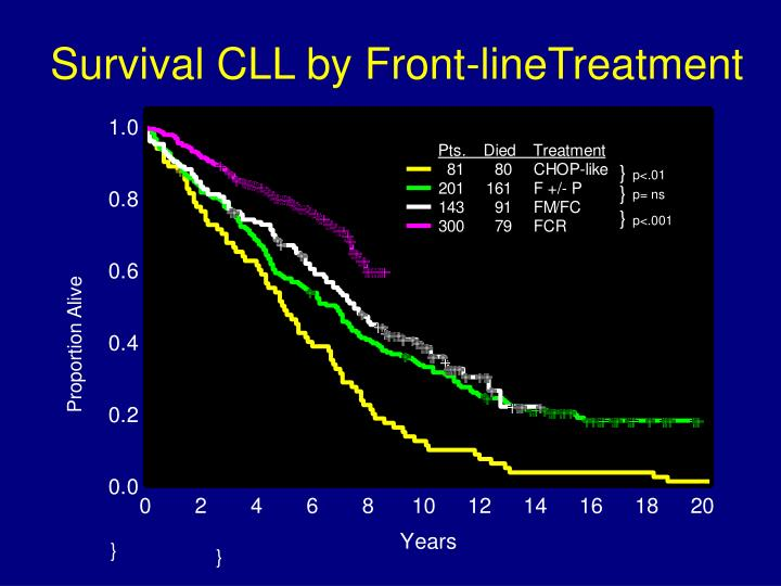 Survival cll by front linetreatment