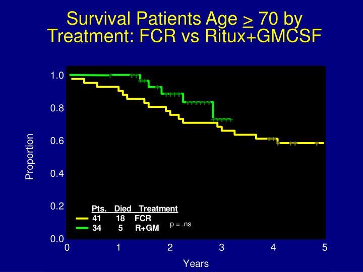 Survival Patients Age