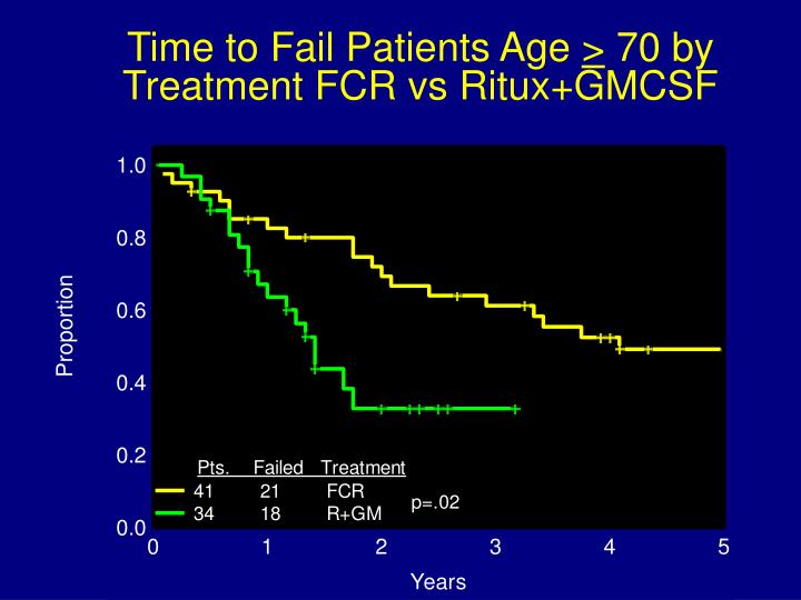 Time to Fail Patients Age