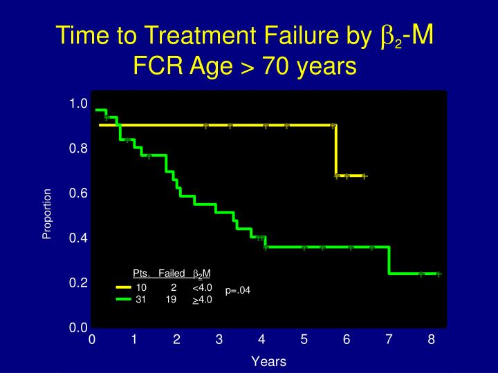 Time to Treatment Failure by