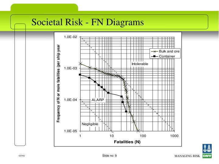 Societal Risk - FN Diagrams