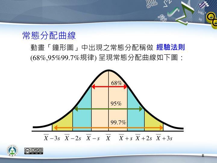 常態分配曲線