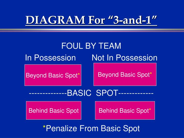 """DIAGRAM For """"3-and-1"""""""