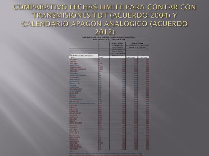 COMPARATIVO FECHAS LIMITE PARA CONTAR CON TRANSMISIONES