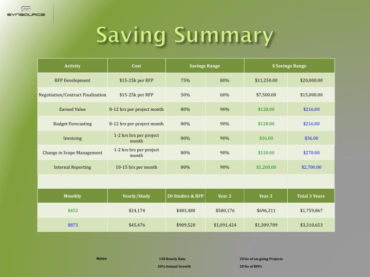 Saving Summary