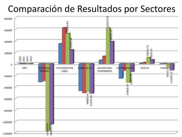 Comparaci n de resultados por sectores