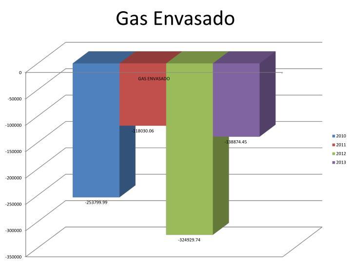 Gas Envasado