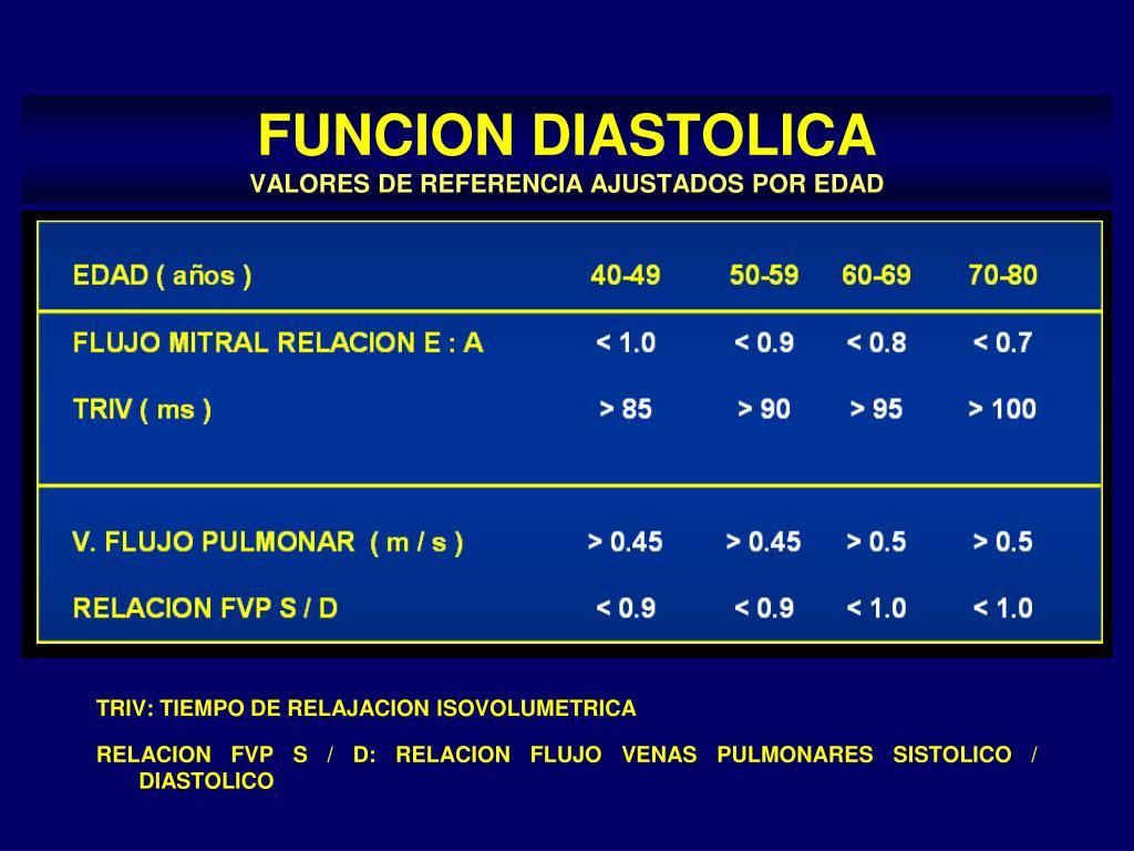 Diastólica 85 y sistólica 126