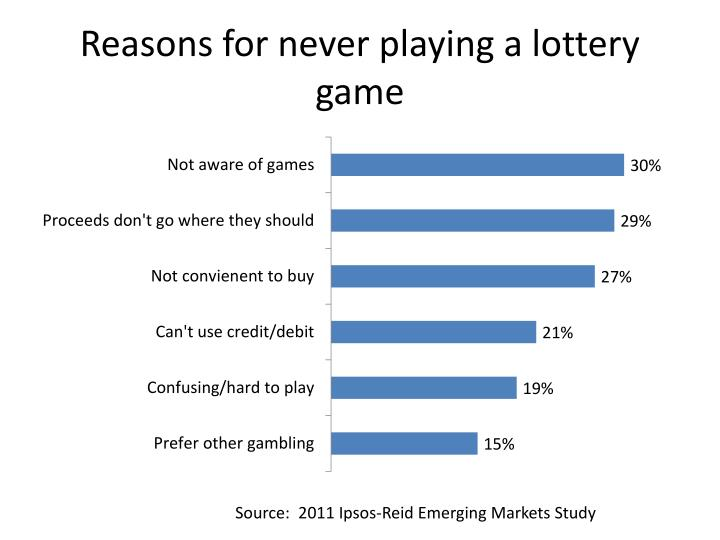Reasons for never playing a lottery game
