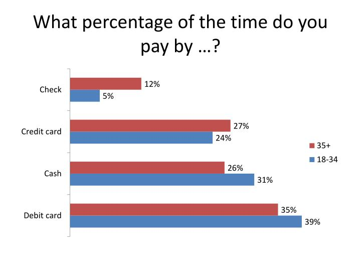What percentage of the time do you pay by …?
