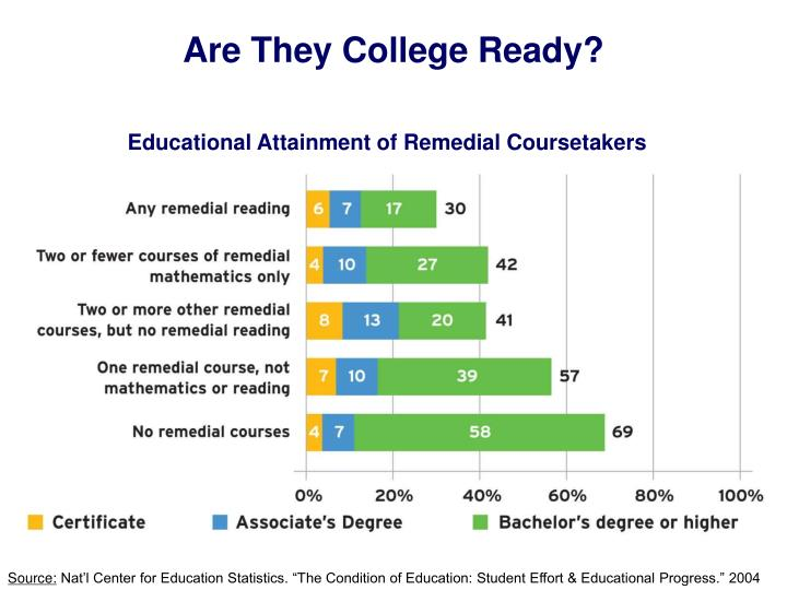 Are They College Ready?