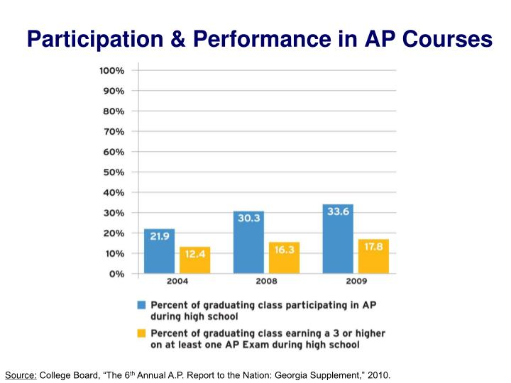 Participation & Performance in AP Courses