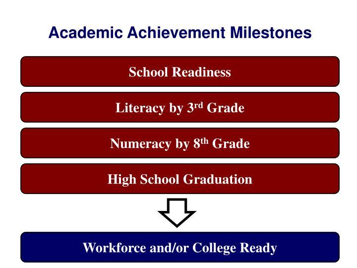 Academic Achievement Milestones
