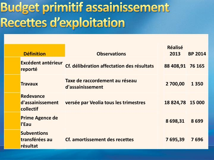 Budget primitif assainissement
