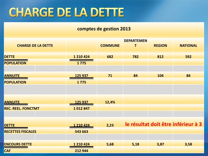 CHARGE DE LA DETTE