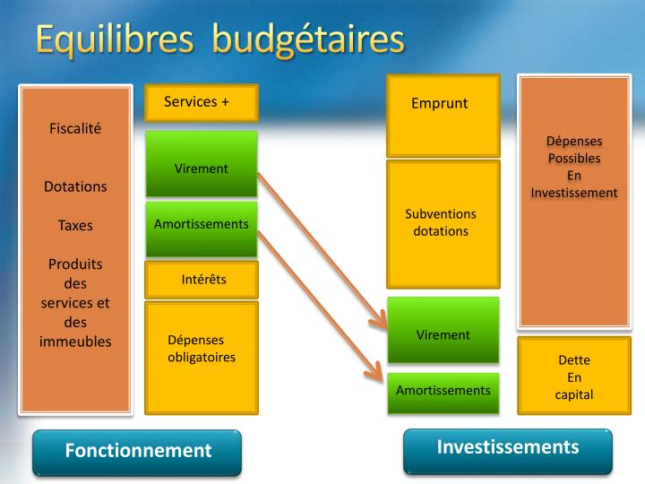 Equilibres budg taires