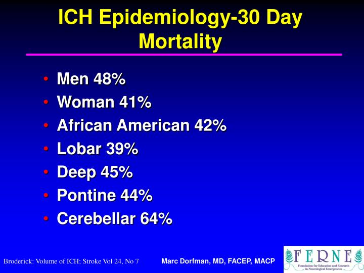 ICH Epidemiology-30 Day Mortality