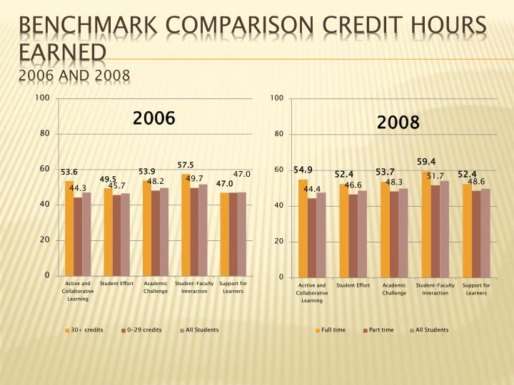Benchmark Comparison Credit hours earned