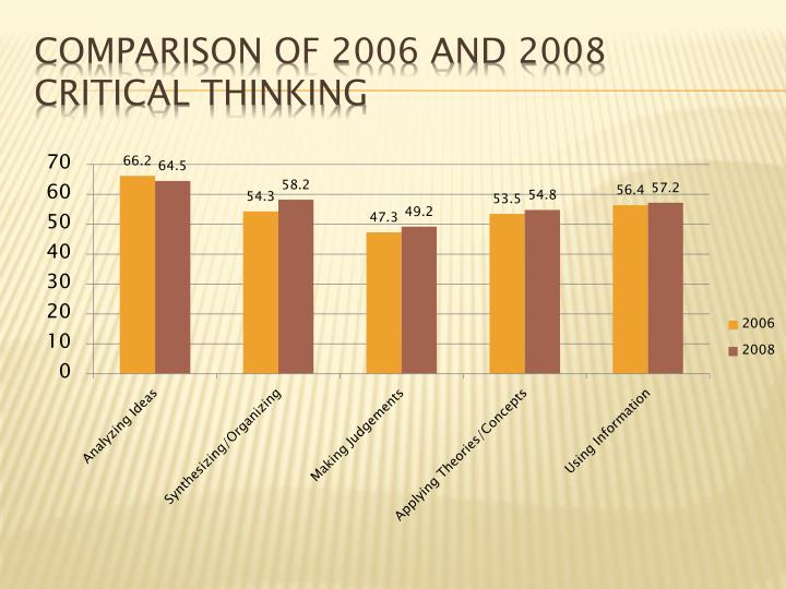 Comparison of 2006 and 2008 Critical Thinking