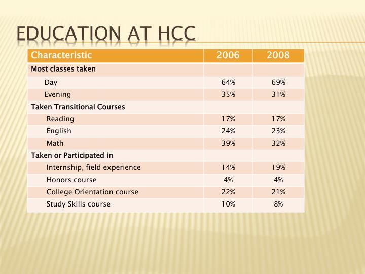 Education at HCC