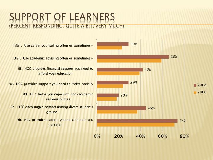 Support of Learners