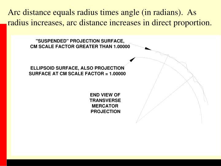 Arc distance equals radius times angle (in radians).  As radius increases, arc distance increases in direct proportion.