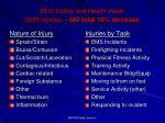 2013 safety and health week 2009 injuries 587 total 10 decrease