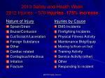 2013 safety and health week 2012 injuries 570 injuries 175 increase