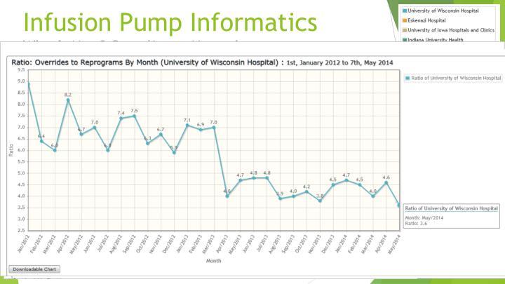 Infusion Pump Informatics
