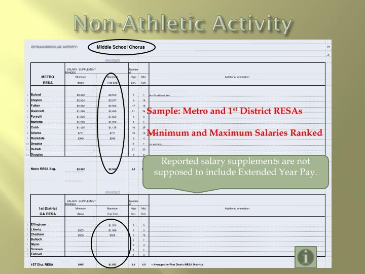 Non-Athletic Activity