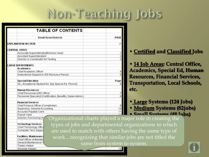 Non-Teaching Jobs