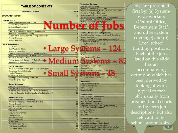 Jobs are presented first by: (a) System-wide workers (Central Office, Department Staff, and other system coverage) and (b) Local school building positions.  Each of the jobs listed on this slide has an accompanying definition which has been derived by looking at work typical to that job…usually from  organizational charts and system job descriptions, but also relevant to the school system's size.